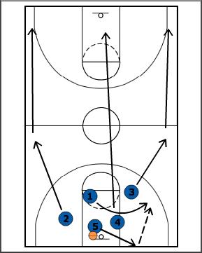 Breakthrough Basketball:ITZ Numbered Break