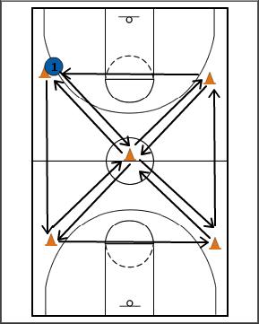 Breakthrough Basketball:Star Drill