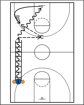 Breakthrough Basketball:Two Ball Ladder Drills