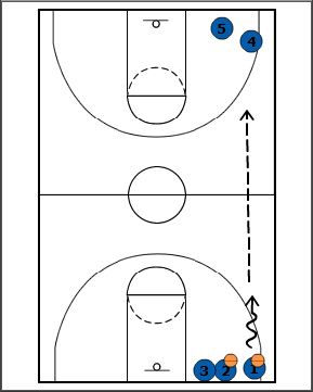 Breakthrough Basketball:1v1 Full Court Closeouts Drill