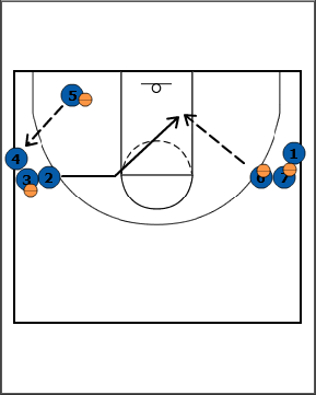 Breakthrough Basketball:The Multi-Purpose Offense and