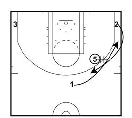 High-Post Exchange With Pick-N-Roll Action