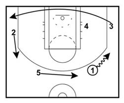 How the San Antonio Spurs Run Their Two-Man Game