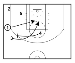 Multi-Option Play From The 4-Out Set With Handoff and Lob