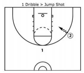 Shooting Drills for Players and Coaches
