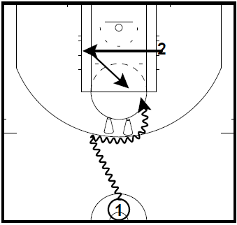 Point Guard Drill: Ball Screen Finishing Over Helpside Defense