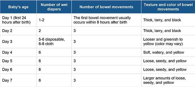 wet-diaper-chart