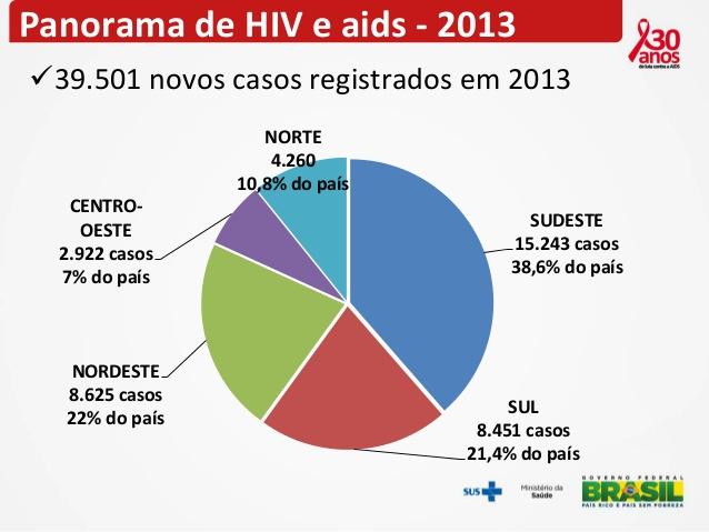 panorama-epidemiolgico-de-hivaids-no-brasil-20132014-3-638