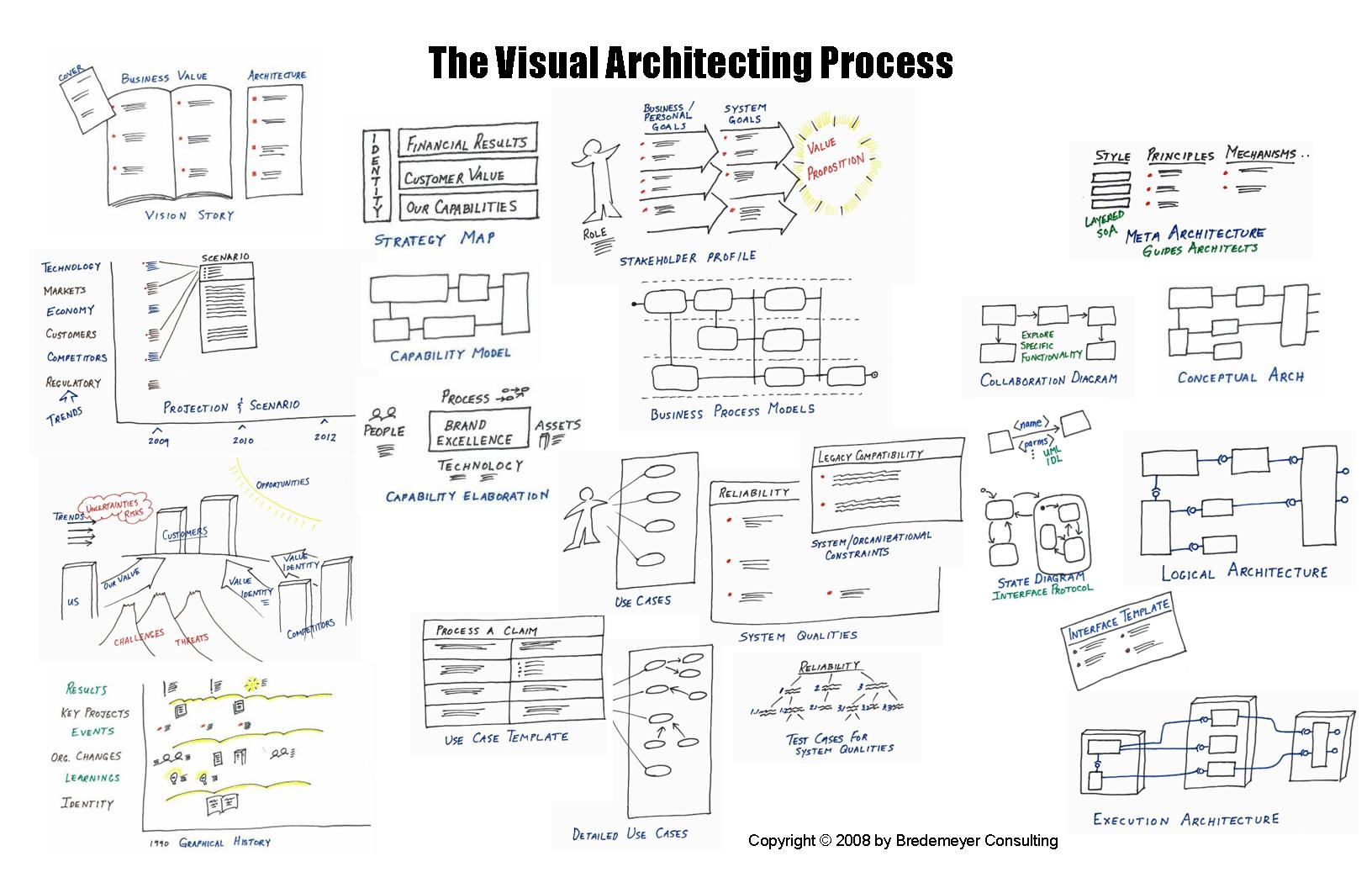how to draw a system architecture diagram pioneer deh 1100mp wiring 2 conceptual context see visual architecting poster