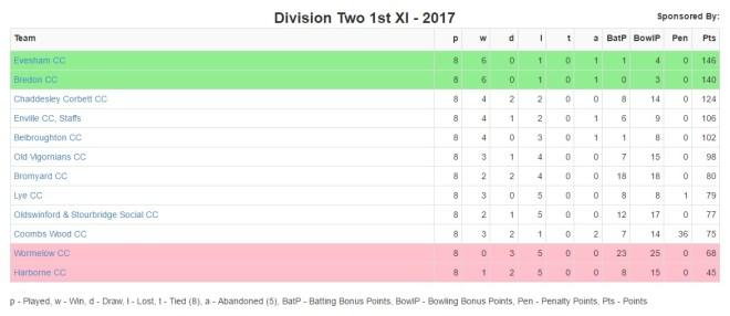 Bredon First XI's return to winning ways puts them in second place in the division