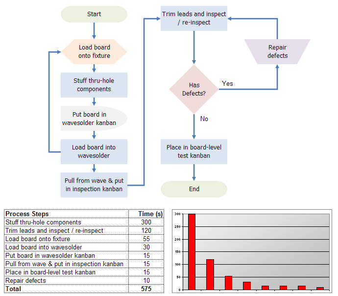example of data flow diagram with explanation