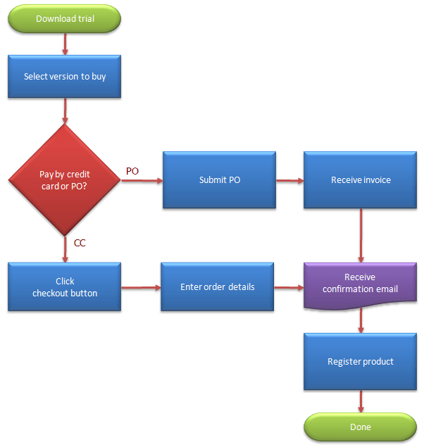 kanban process flow diagram process flow diagram color code #4