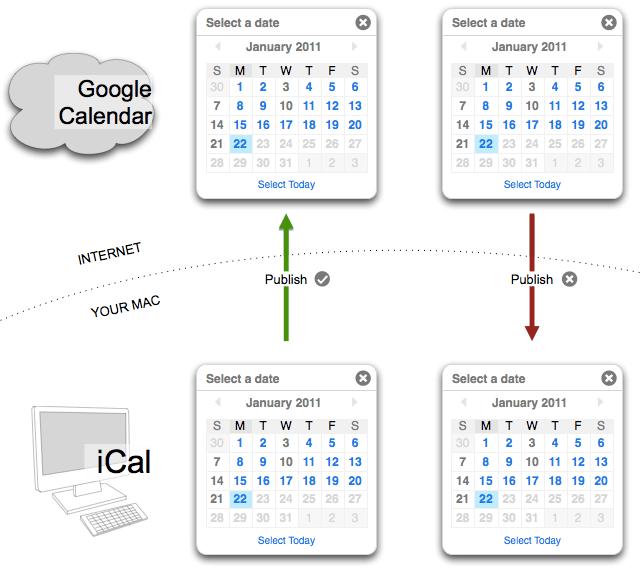 sync ical with google calendar