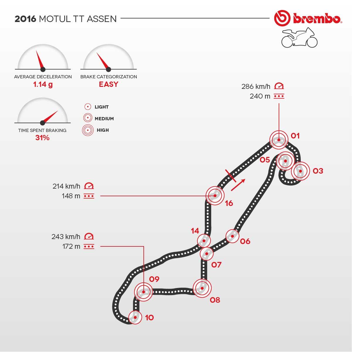 hight resolution of infografica del circuito motogp di barcellona con dettaglio curve e frenate