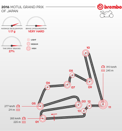 detailed representation of the 2016 japanese circuit with curves detail brembo [ 1200 x 1200 Pixel ]