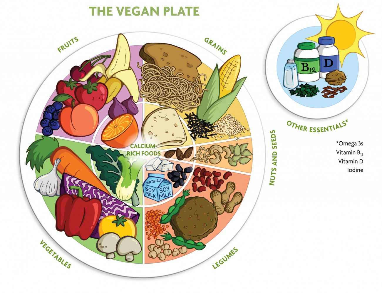 Image result for vegan plate