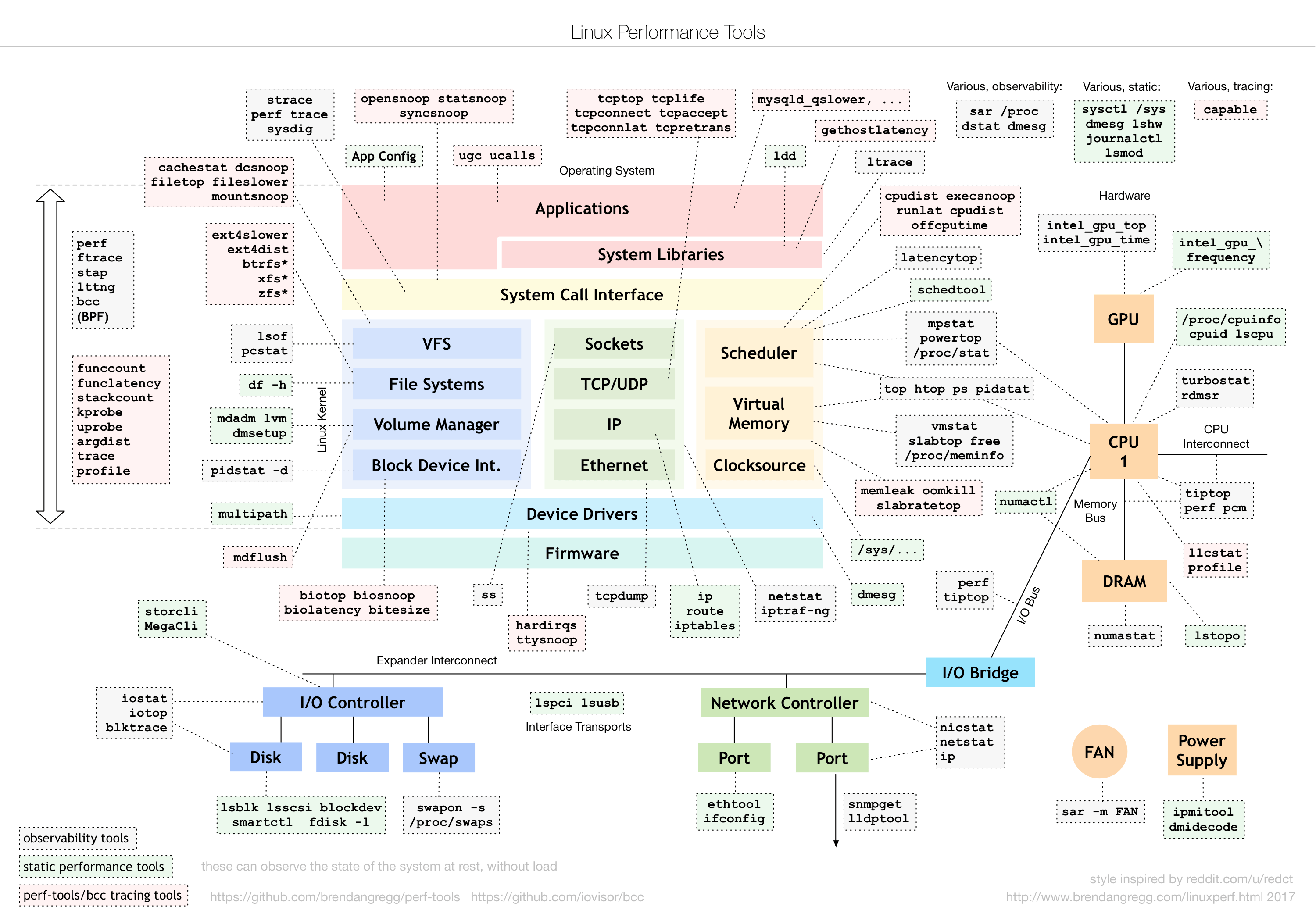 Linux Performance Tools  Diagram by Brendan Gregg updated 2016  linux