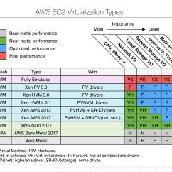 Diagram Of Hypervisor Velux Window Motor Wiring Aws Ec2 Virtualization 2017 Introducing Nitro