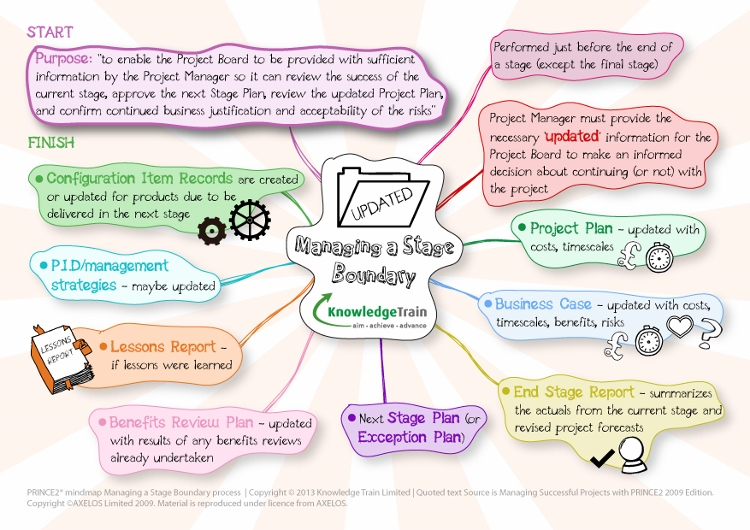 prince2-mindmap-managing-a-stage-boundary-process
