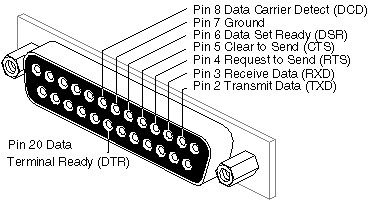 16 Pin Din Connector D-Sub Connector Pins Wiring Diagram