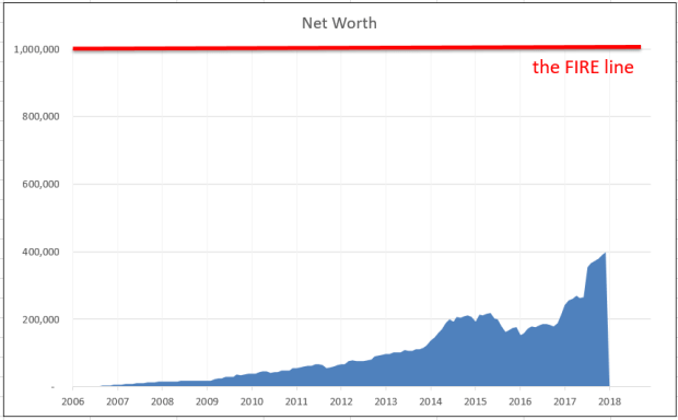 Net worth chart
