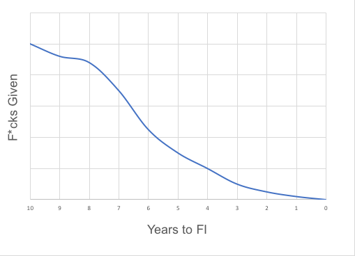 years until financial independence