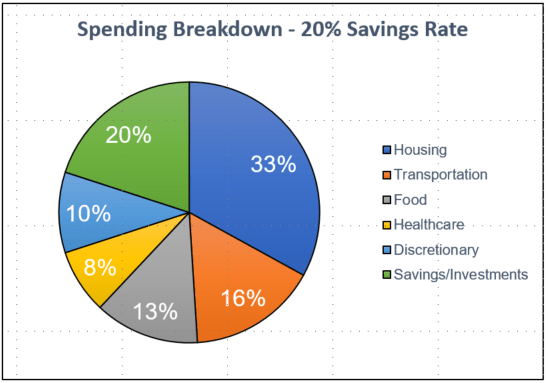 20% savings rate