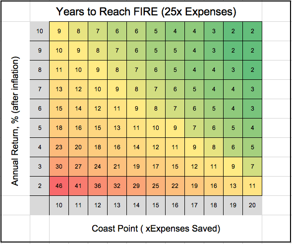 25x expenses FIRE table