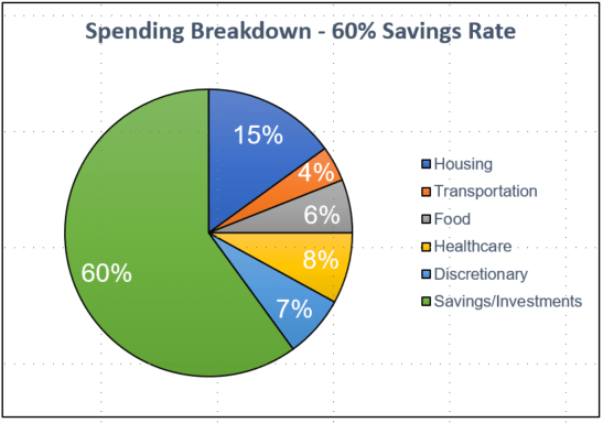60% savings rate