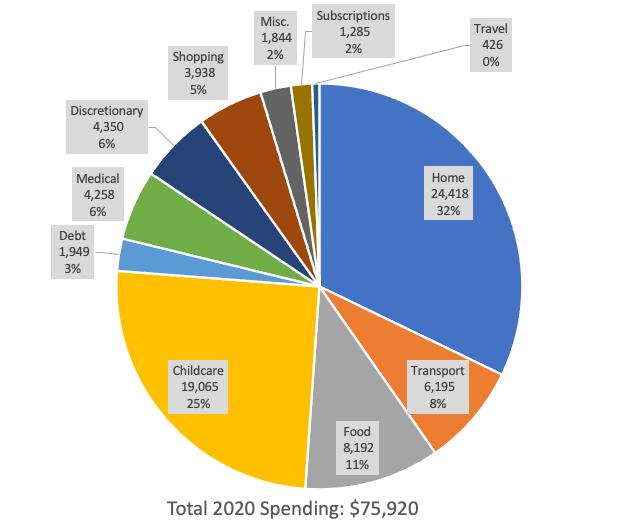 2020 spending