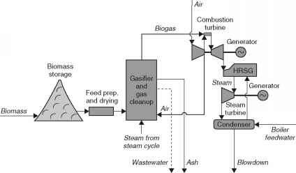 Schematic Of Hydrogen Fuel Cell Wind Turbine Schematic