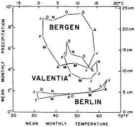 British airflow patterns and their climatic