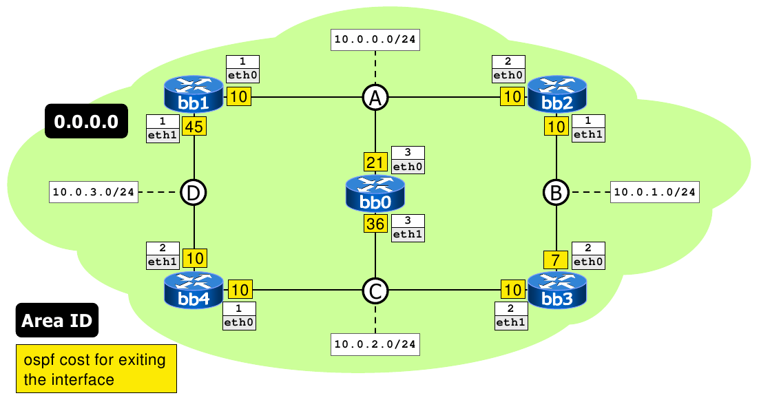 Netkit OSPF Single-area lab network diagram