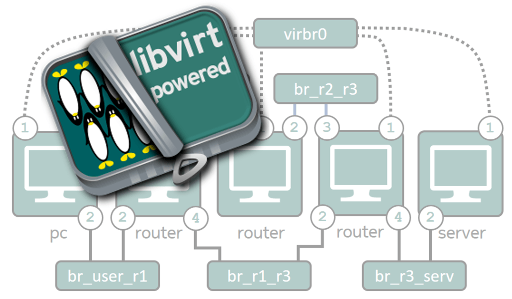 Build a network emulator using Libvirt and KVM | Open-Source
