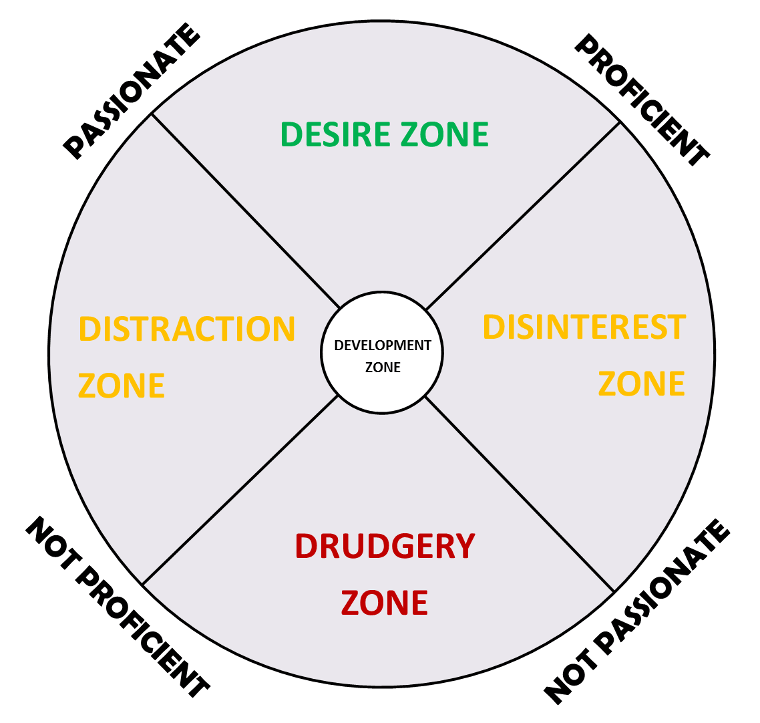 The Freedom Compass suggests how living in the desire zone is the key to job satisfaction