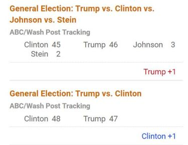 Clinton losing votes to Johnson and Stein may cost her the election... and all of us, our way of life.