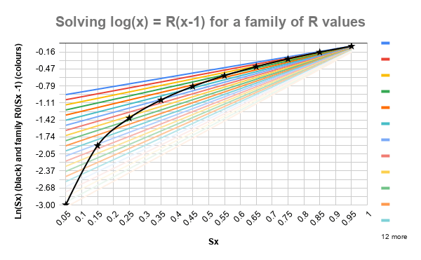 Solving log(x) = R(x-1) for a family of R values