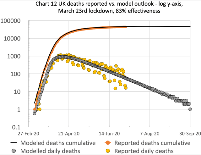 UK deaths, reported vs. model, 83%, cumulative and daily, to 30th September 2020