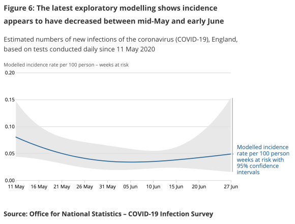 Figure 6: The latest exploratory modelling shows incidence appears to have decreased between mid-May and early June