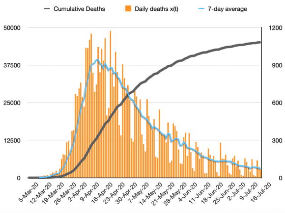 Cumulative, daily and 7-day average reported UK deaths, 83%, 6th March - 16th July