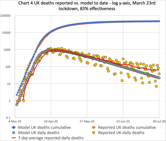 My forecast for the UK deaths as at July 30th, including trend line for reported deaths, for 83% lockdown effectiveness
