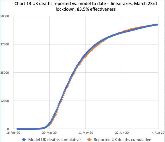 Chart 13 for the comparison of cumulative reported and modelled deaths, on the basis of 83.5% effectiveness, modified in 4 steps by -1%, -5% -10% and -2% successively