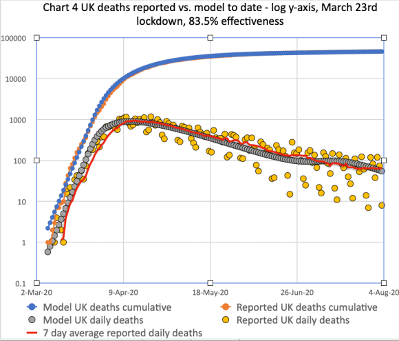 Chart 4 for the comparison of cumulative & daily reported & modelled deaths, plus trend line, on the basis of 83.5% effectiveness, modified in 4 steps by -1%, -5% -10% and +2% successively