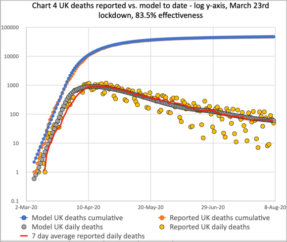 Chart 4 for the comparison of cumulative & daily reported & modelled deaths, plus reported trend line, on the basis of 83.5% effectiveness