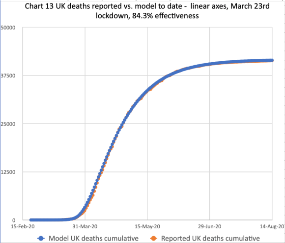 Model forecast for the UK deaths as at August 14th, compared with reported for 84.3% lockdown effectiveness, modified in 5 steps by -.3%, -0% -0% and -0% successively