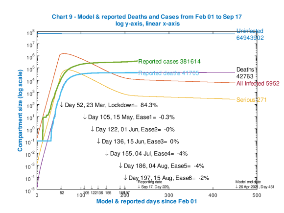 Model and reported UK deaths and cases from Feb 1st to Sep 17th with 4 easings after the initial lockdown effectiveness of 84.3%, as shown on the chart