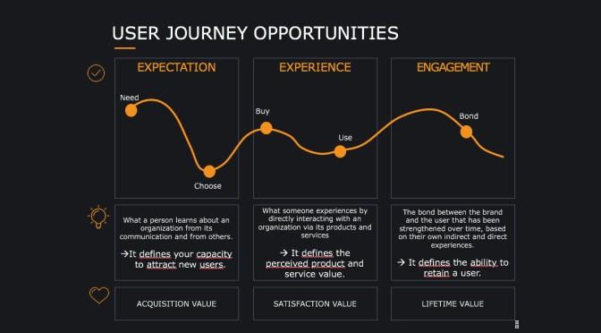 Evaluez le ROI de votre Digital Transformation avec le User Equity Model