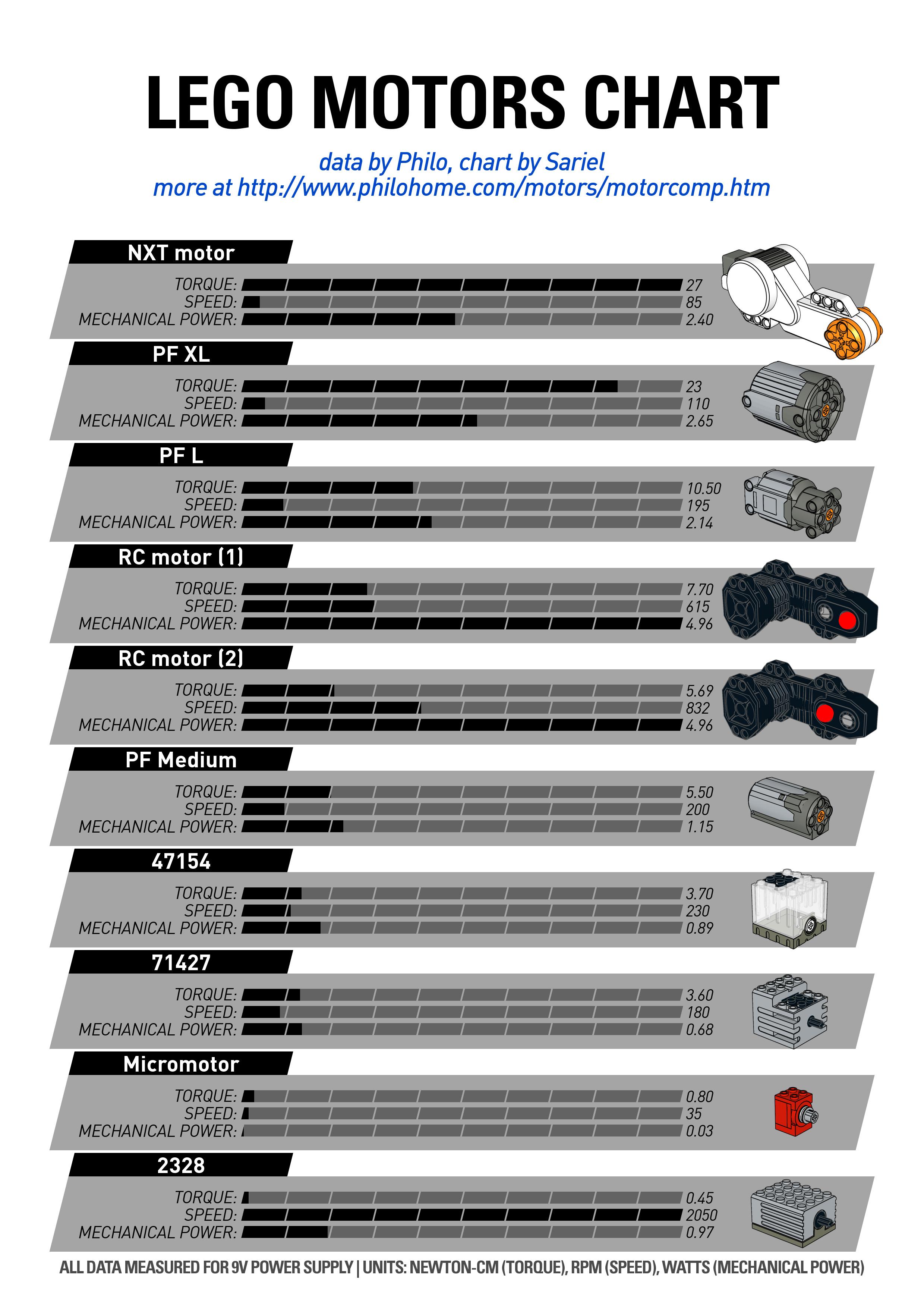 LEGO Motors Chart by Sariel & Philo