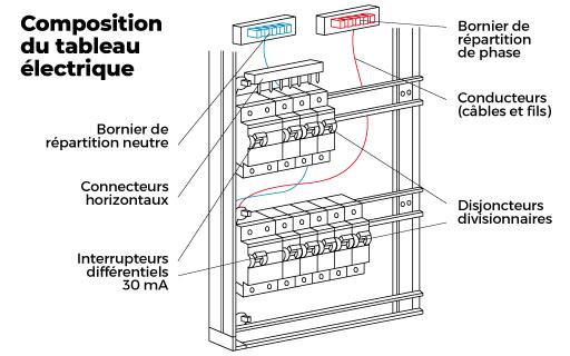 dossier special tableau electrique