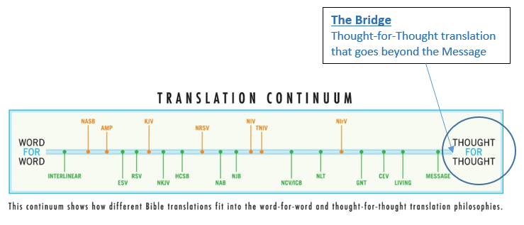 comparing bible translations